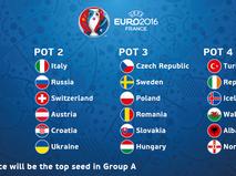 Состав корзин для жеребьевки Евро-2016
