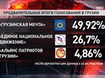 Предварительные итоги голосования в Грузии