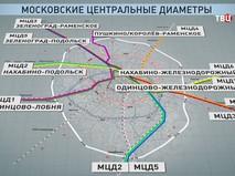Московские центральные диаметры (МЦД)