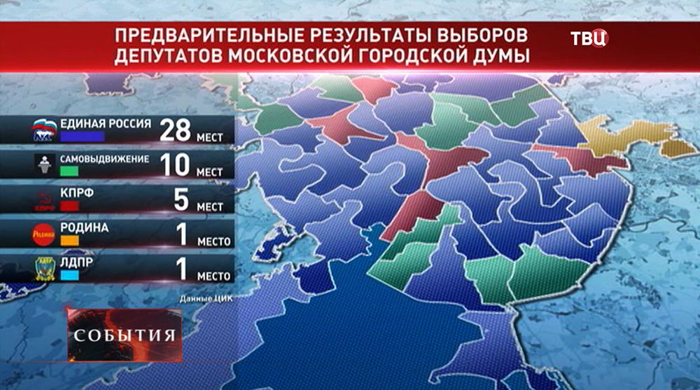 Инфографика предварительных результатов выборов в Мосгордуму