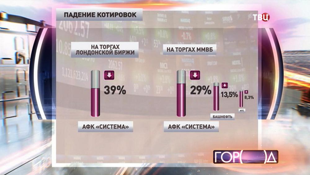 """Падение котировок АФК """"Система"""""""