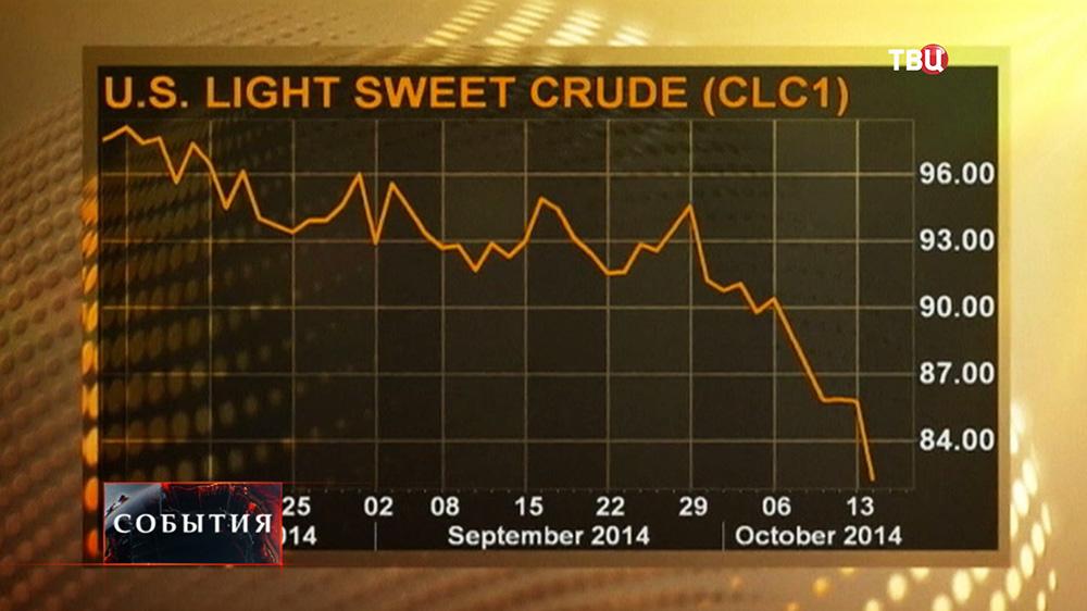 Снижение котировок нефти