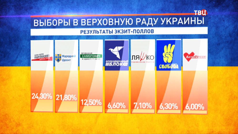 Данные выборов в Верховную Раду Украины