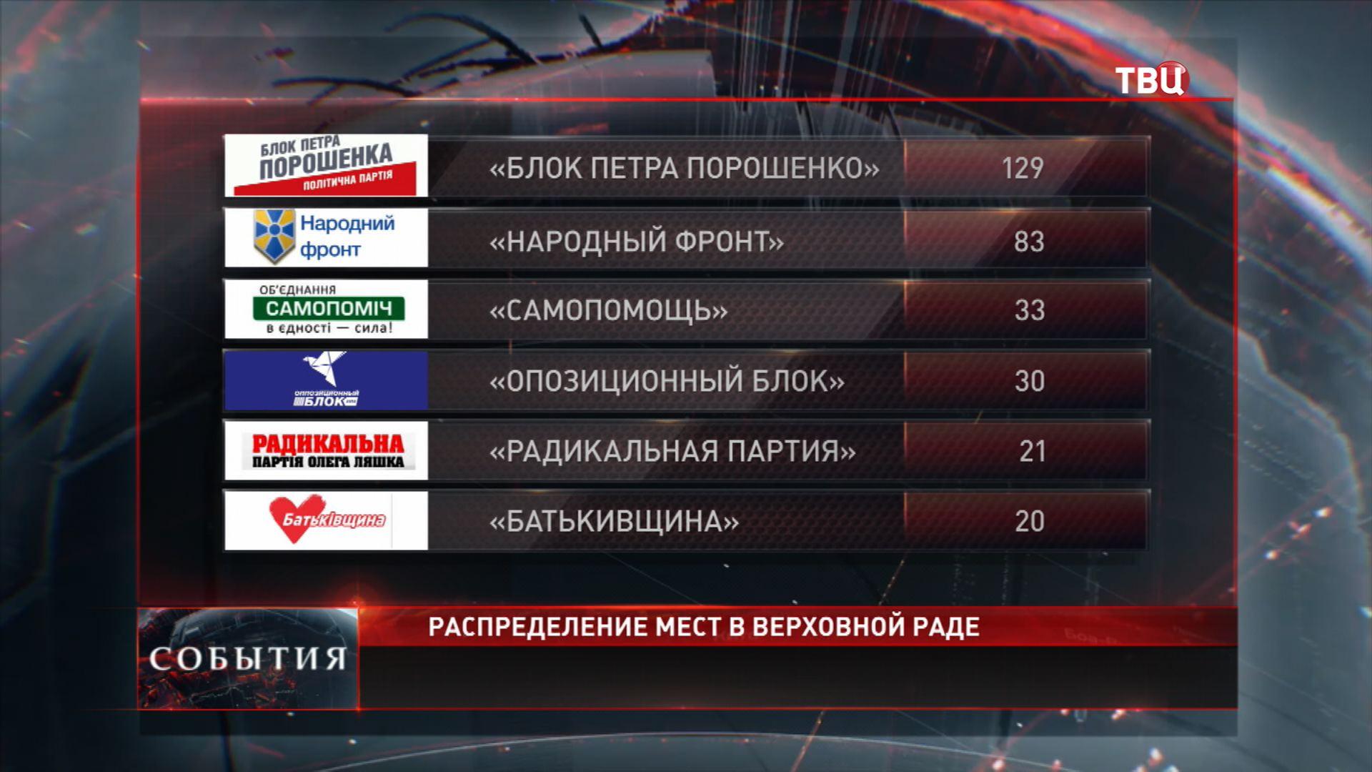 Блок Петра Порошенко займёт в Раде почти 130 мест