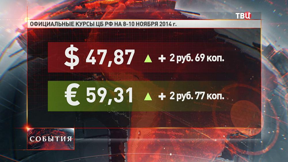 Показатели курса валюту