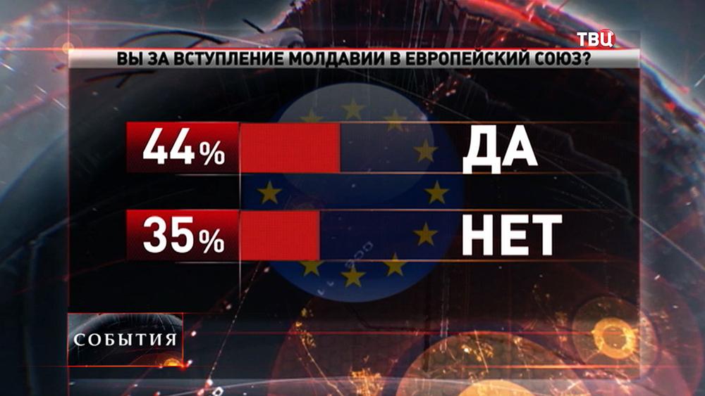 Более половины граждан Молдавии выступили против вступления в Евросоюз