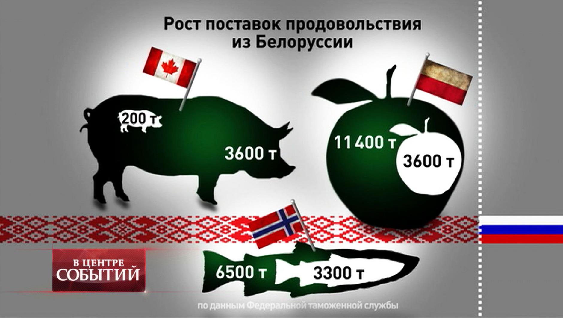 Рост поставок продовольствия из Белоруссии
