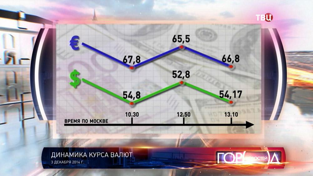 Курс евро цб график форекс