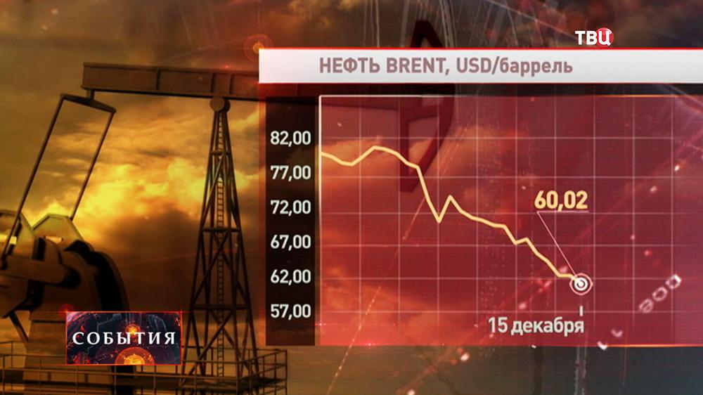 Бирживые показатели нефти марки BRENT