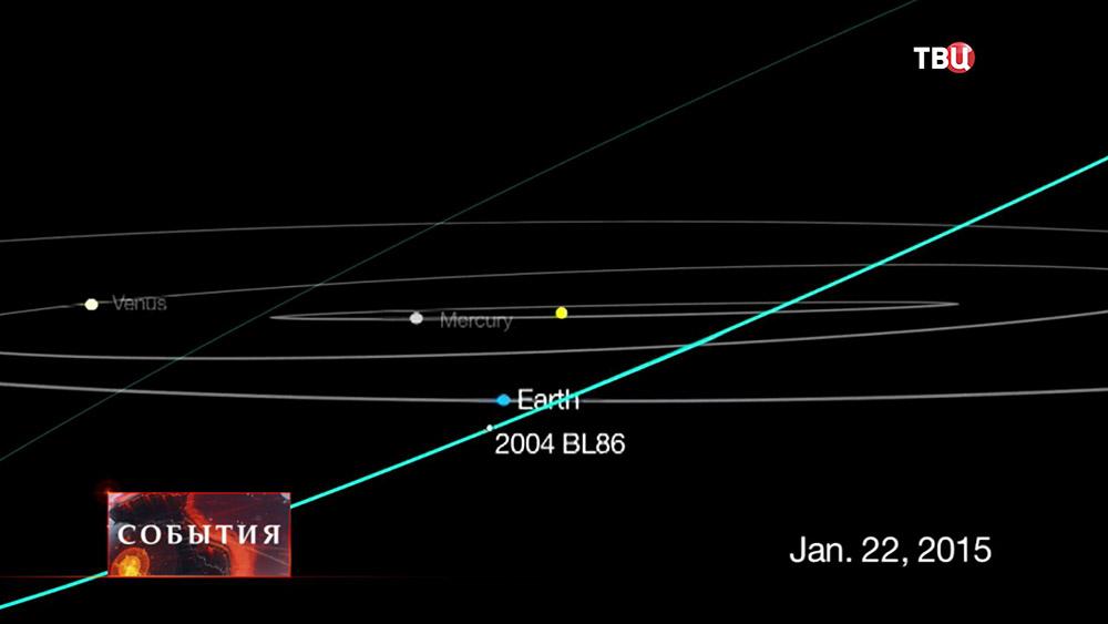Орбиты Земли и астероида 2004 BL86