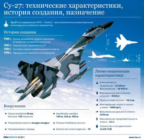 Технические характеристики и назначение истребителя Су-27