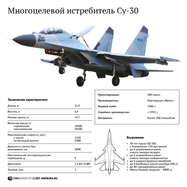 Технические характеристики и назначение истребителя Су-30
