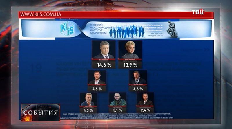 Рейтинги Тимошенко и Порошенко
