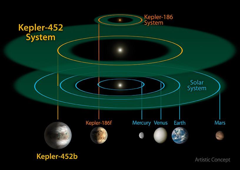 Сравнение Солнечной системы и системы планеты Kepler
