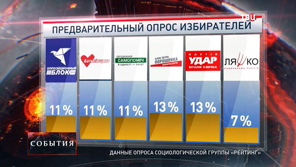 Данные предварительного опроса населения на выборах в местные органы власти Украины