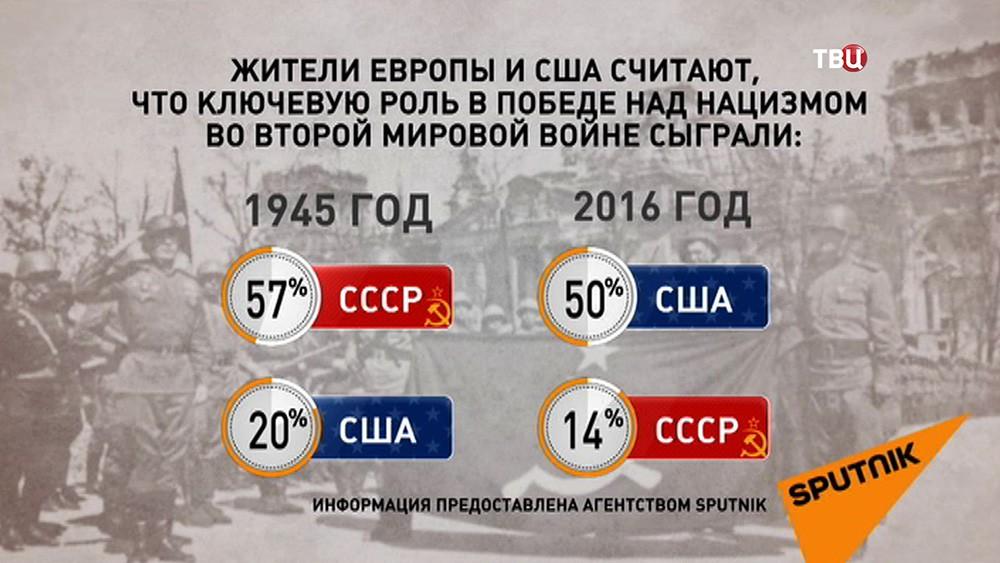 Жители Европы и США о роли СССР во Второй мировой войне