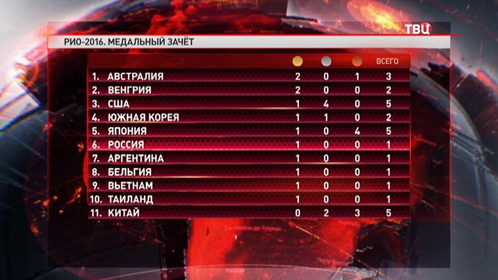Медальный зачет после первого дня Олимпийских игр 2016