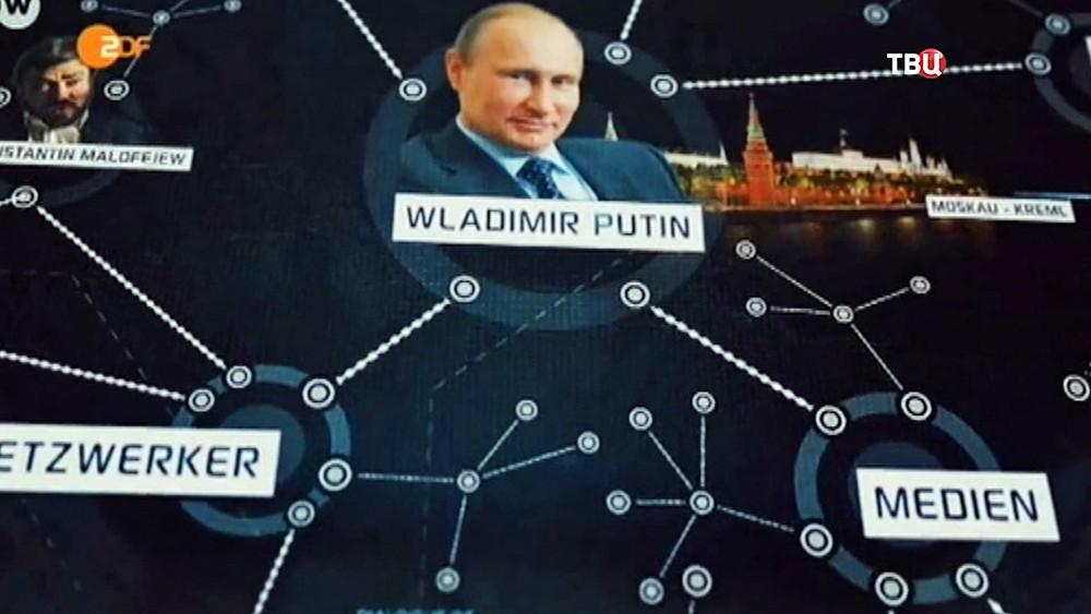 Кадры из фильма немецкого канала, о влиянии России