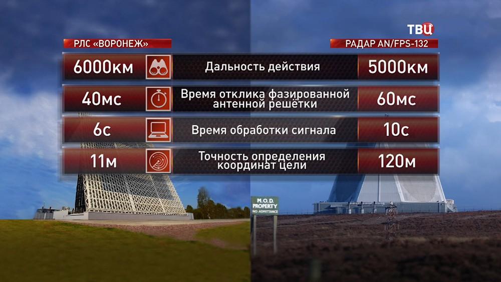 """Сравнение Российской РЛС """"Воронеж-ДМ"""" и американской AN/FPS-132"""