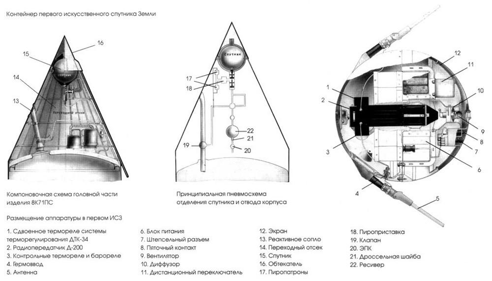 Схема контейнера и устройства первого искусственного спутника Земли