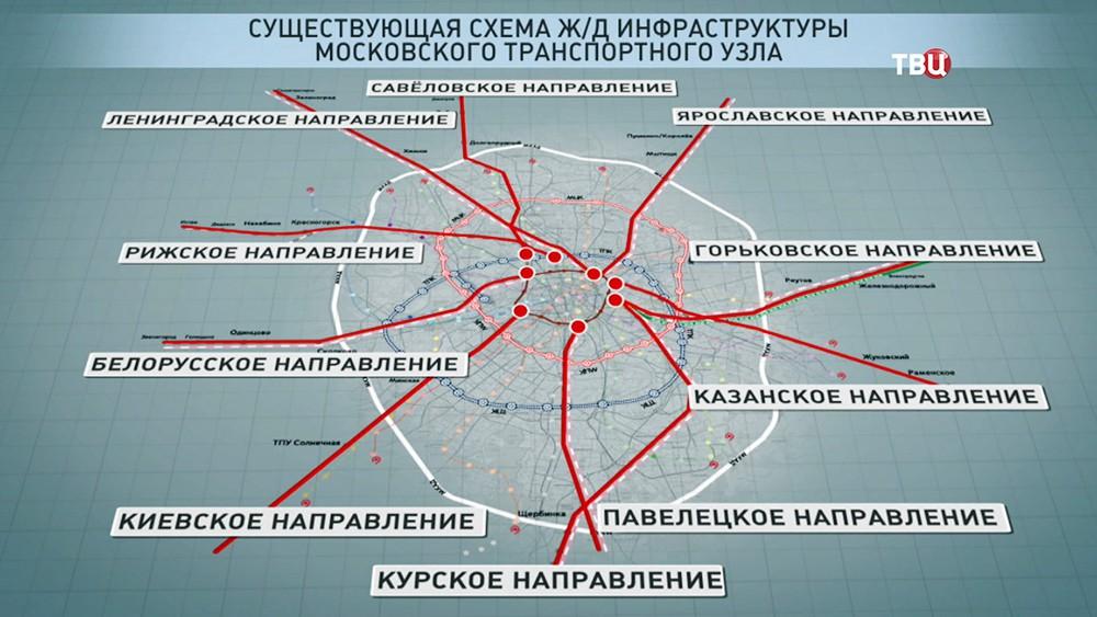 Схема Ж/Д инфраструктуры Московского транспортного узла