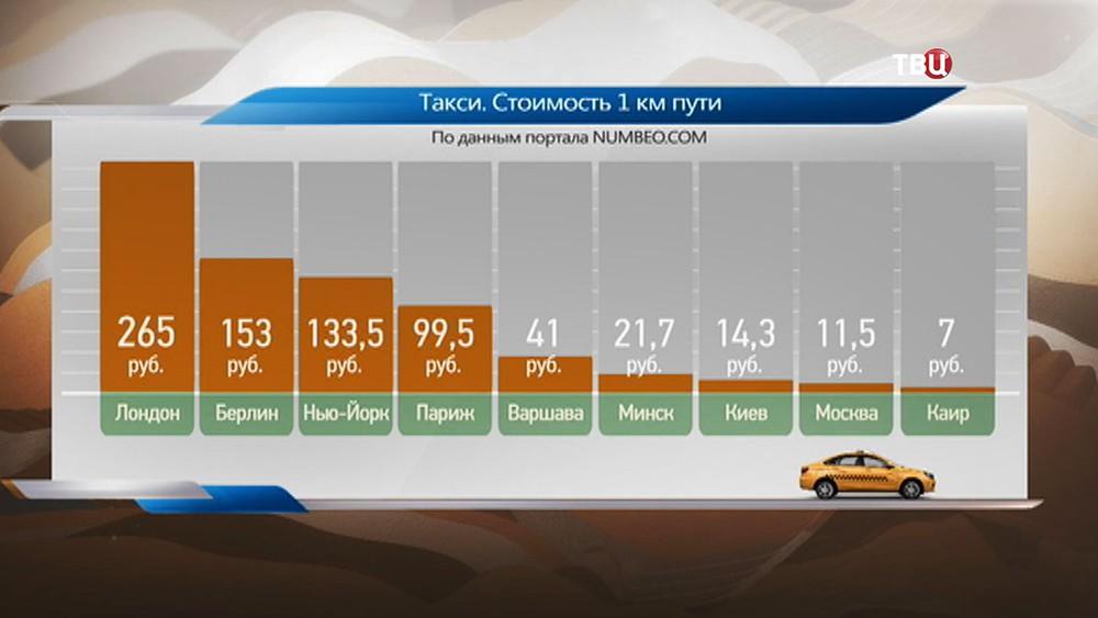 Стоимость километра пути на такси