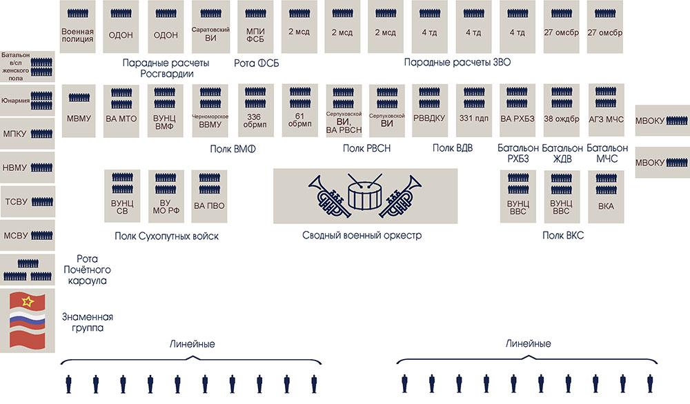Схема построения пеших парадных расчетов