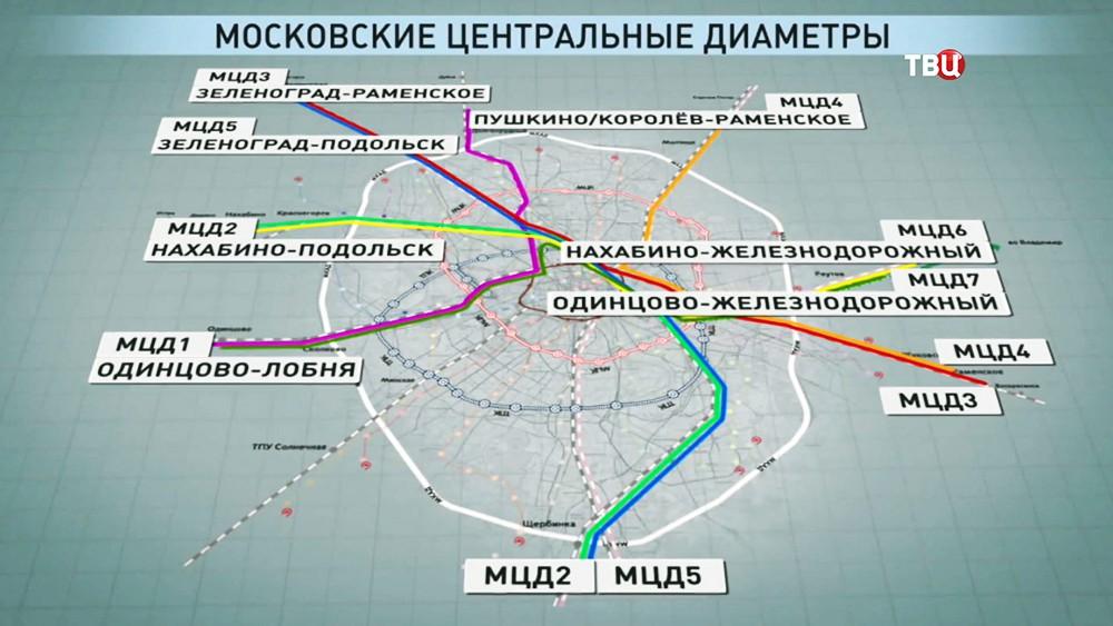 Карта московских центральных диаметров