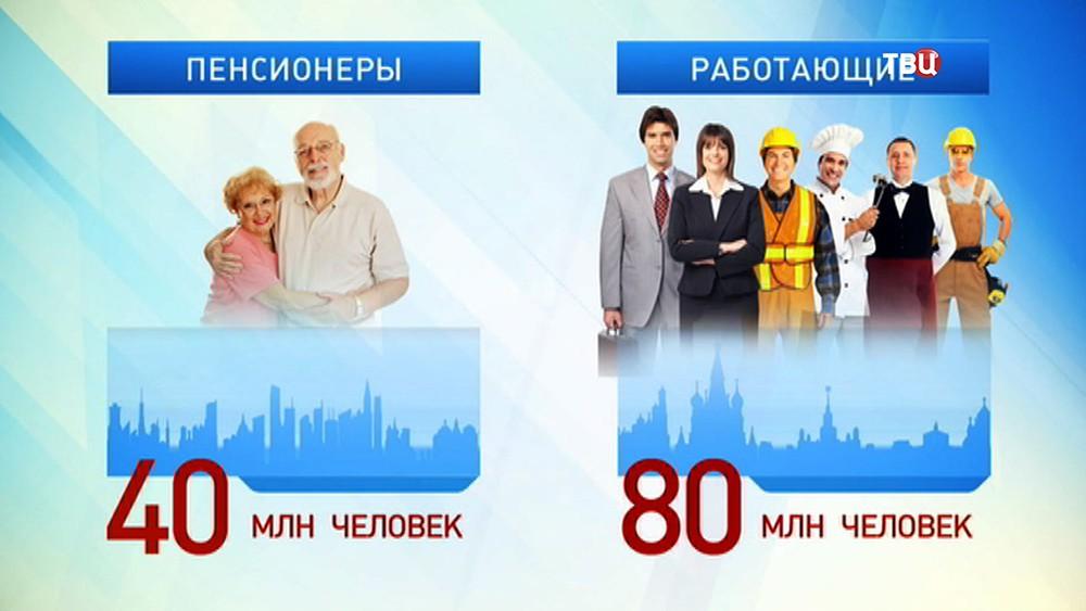 Соотношение пенсионеров и работающих россиян