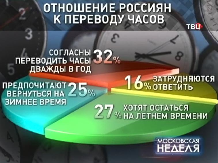 Отношение россиян к переводу часов