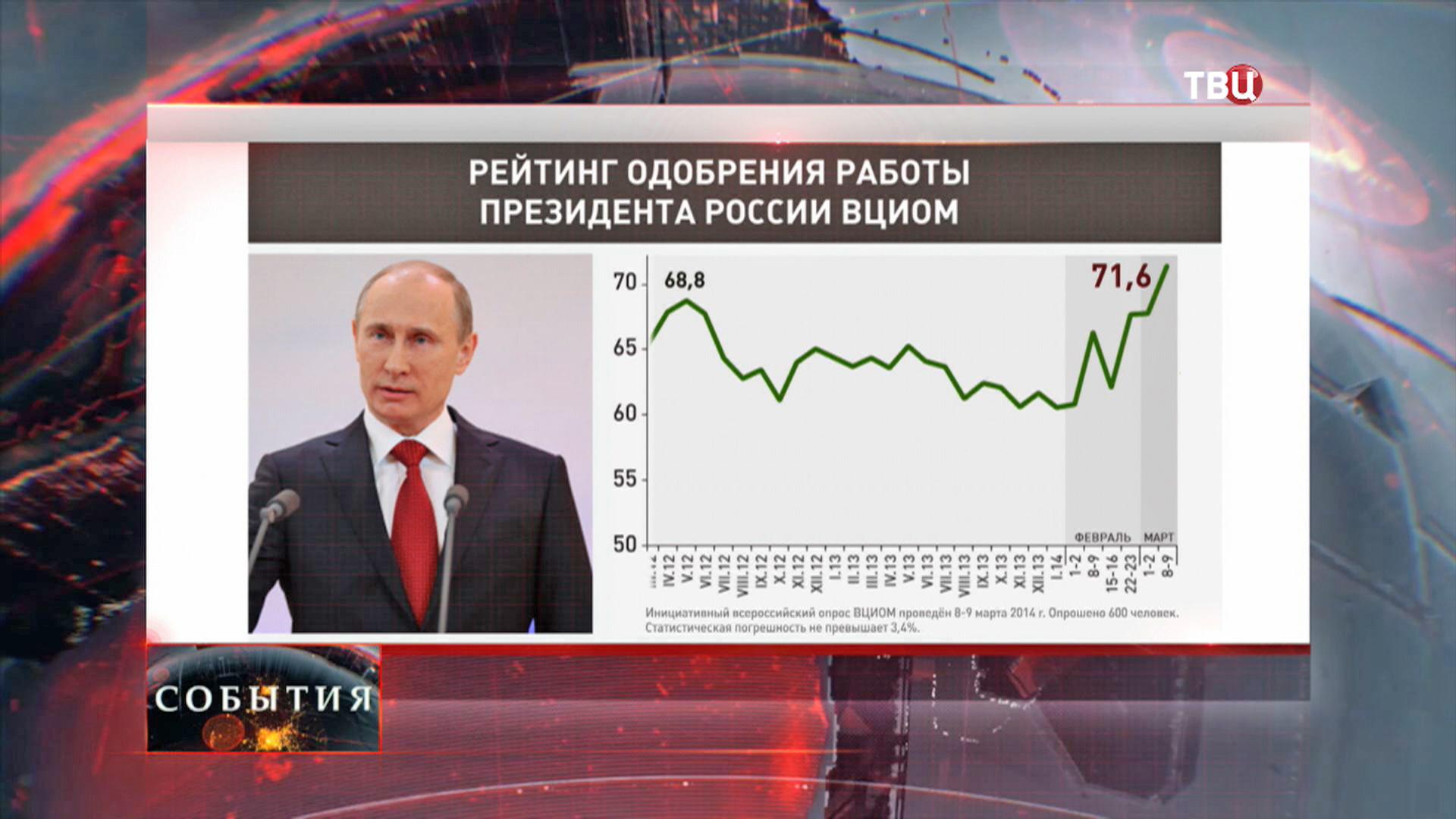 Рейтинг одобрения работы президента России