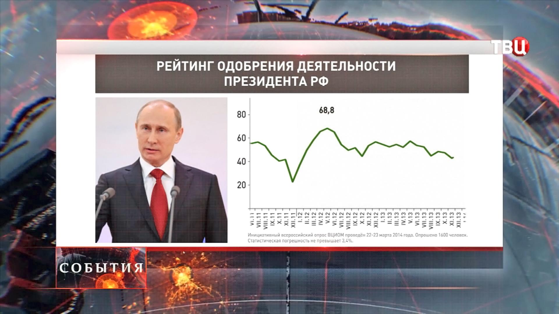 Рейтинг одобрения деятельности президента РФ