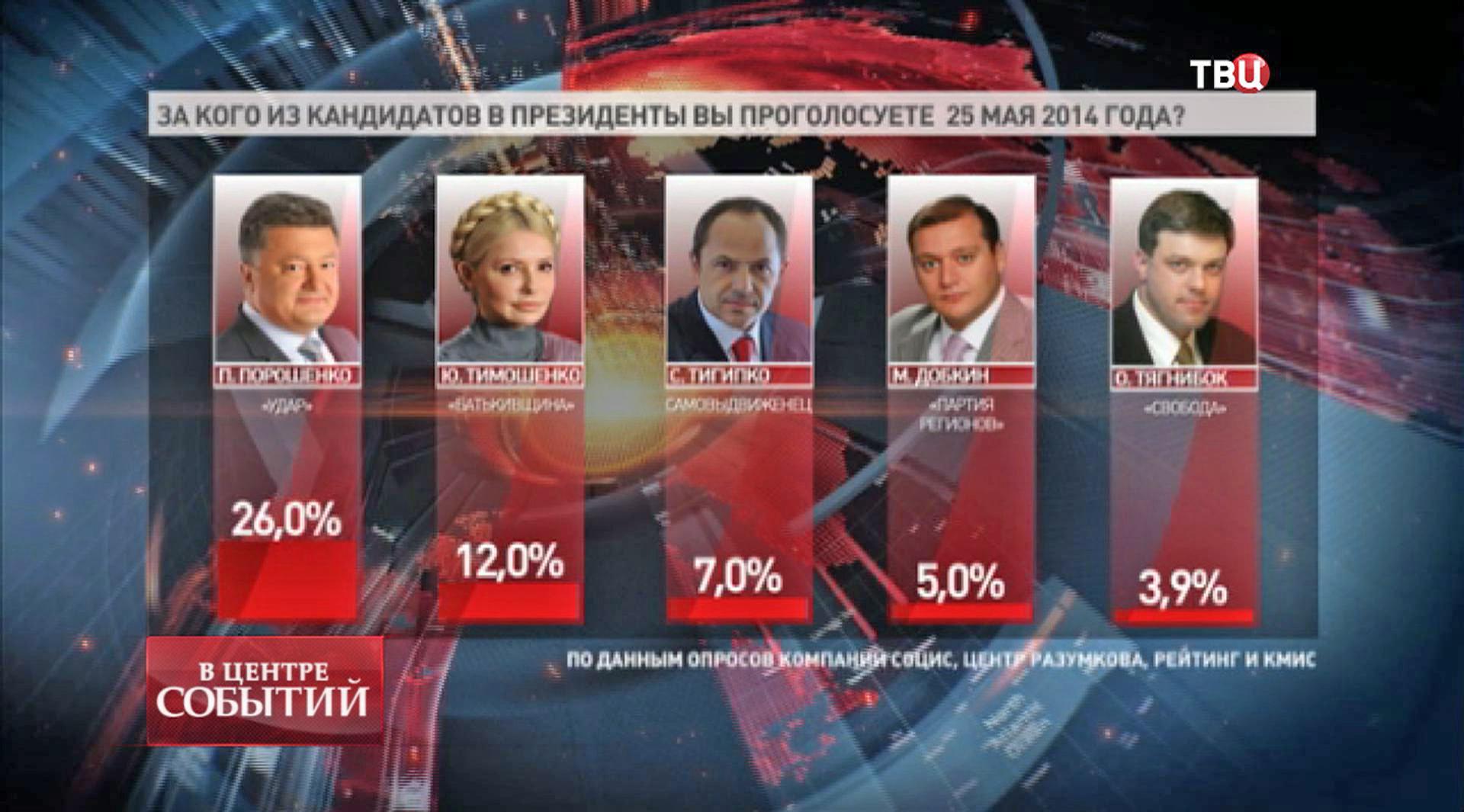 Кандидаты в президенты Украины