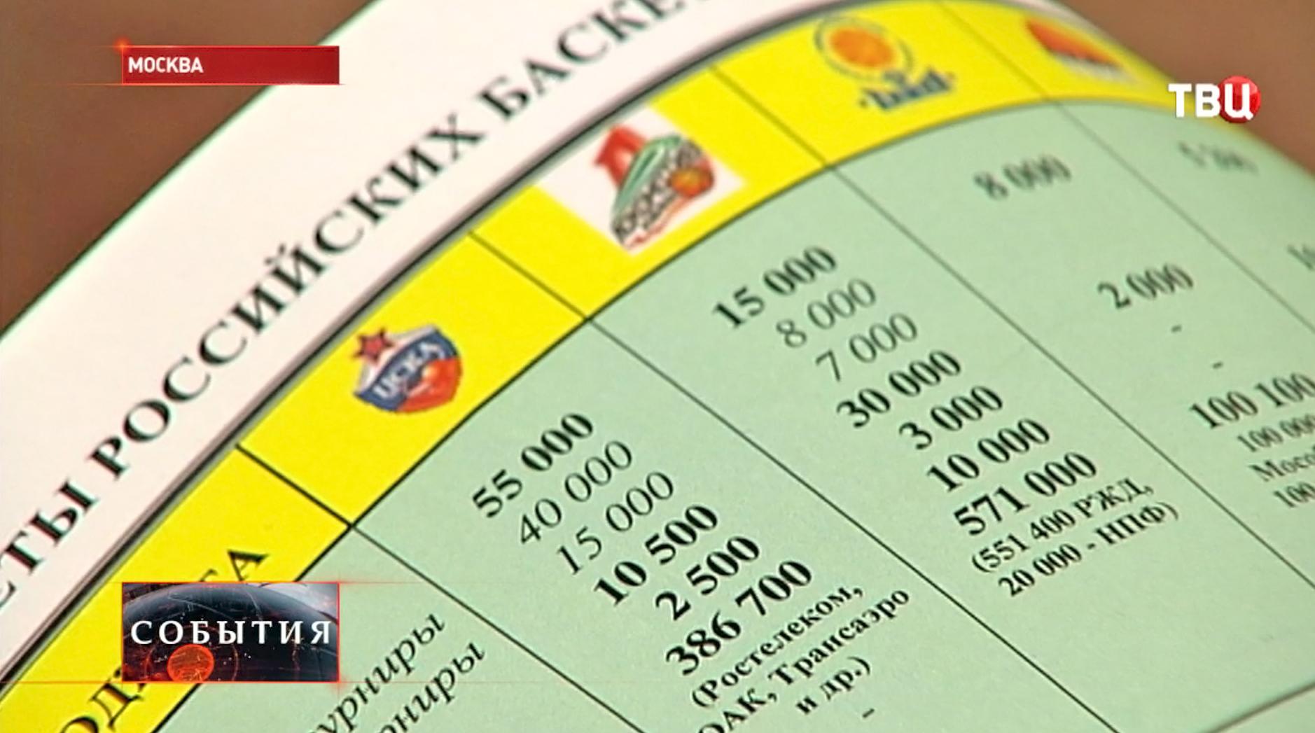 Бюджеты российских клубов