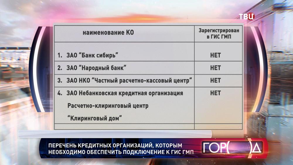 Список банков не подключенных к ГИС ГМП