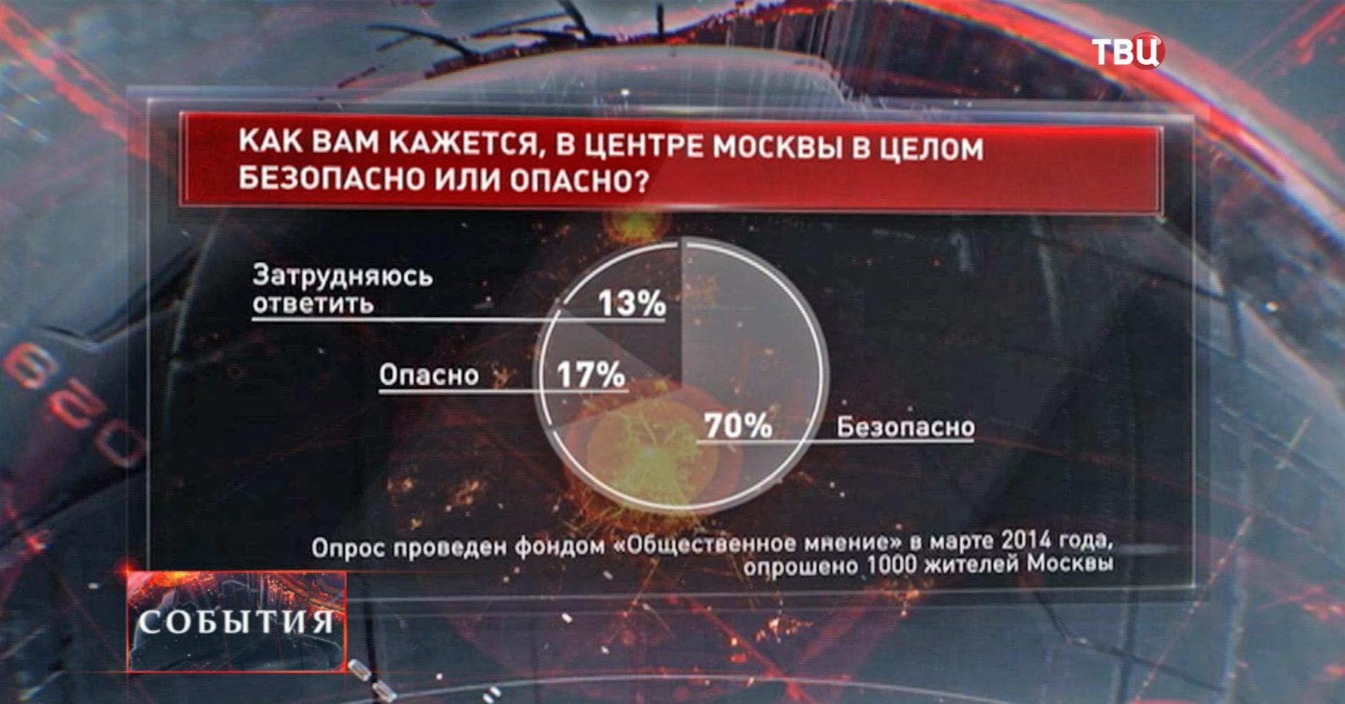 Результаты опроса жителей Москвы