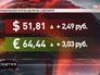 Курс валют на 2 декабря