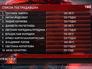 Список пострадавших в ДТП в Таиланде
