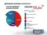 Инфографика денежных доходов населения