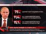 Инфографика рейтинга Владимира Путана
