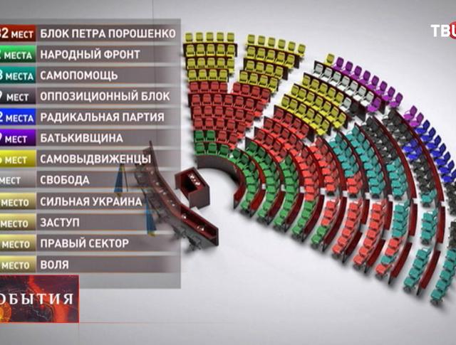 Результаты выборов в Верховную Раду Украины