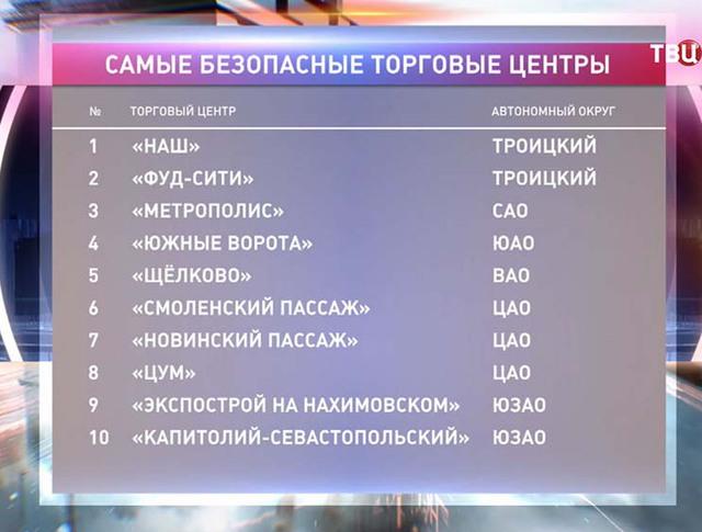Список безопасных торговых центров