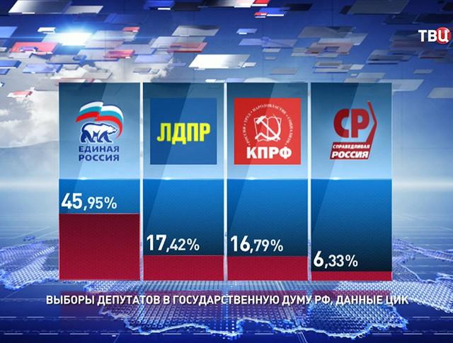 Предварительный результаты подсчета голосов на выборах в Государственную Думу седьмого созыва