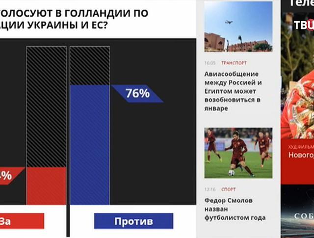 """Голосование на сайте """"ТВ Центра"""""""