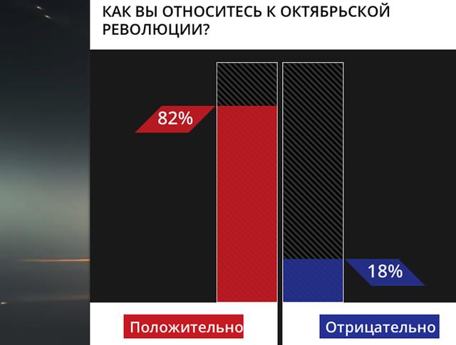 Итоги голосования. Как вы относитесь к Октябрьской революции?