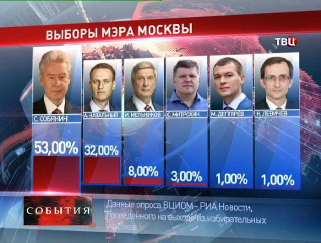 ВЦИОМ: Собянин лидирует на выборах мэра Москвы с результатом 53% голосов