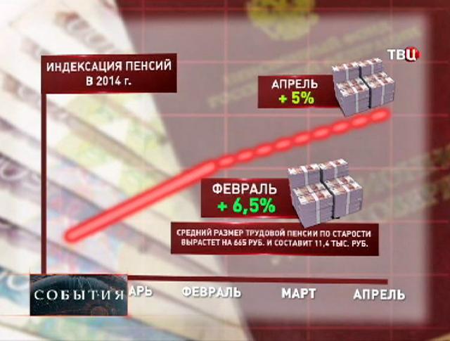 Повышение пенсии в 2014 году
