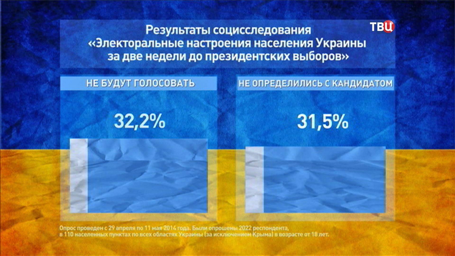 Результаты опроса населения Украины