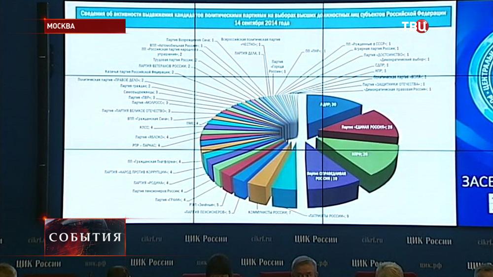 Подготовка к региональным выборам в России в ЦИК