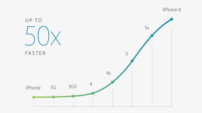 Apple представила две модели iPhone 6